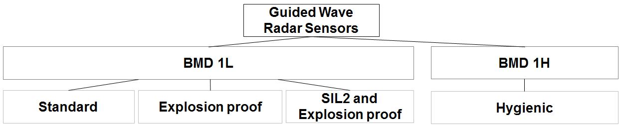 Czujnik z falowodowym przetwornikiem radarowym BMD - Balluff Innovating Automation