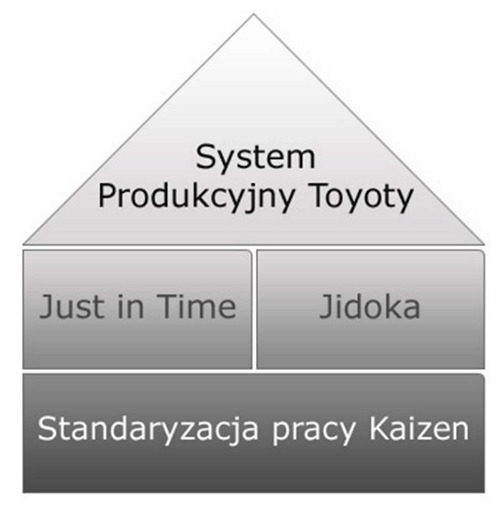 System produkcyjny Toyoty - struktura - Balluff Innovating Automation